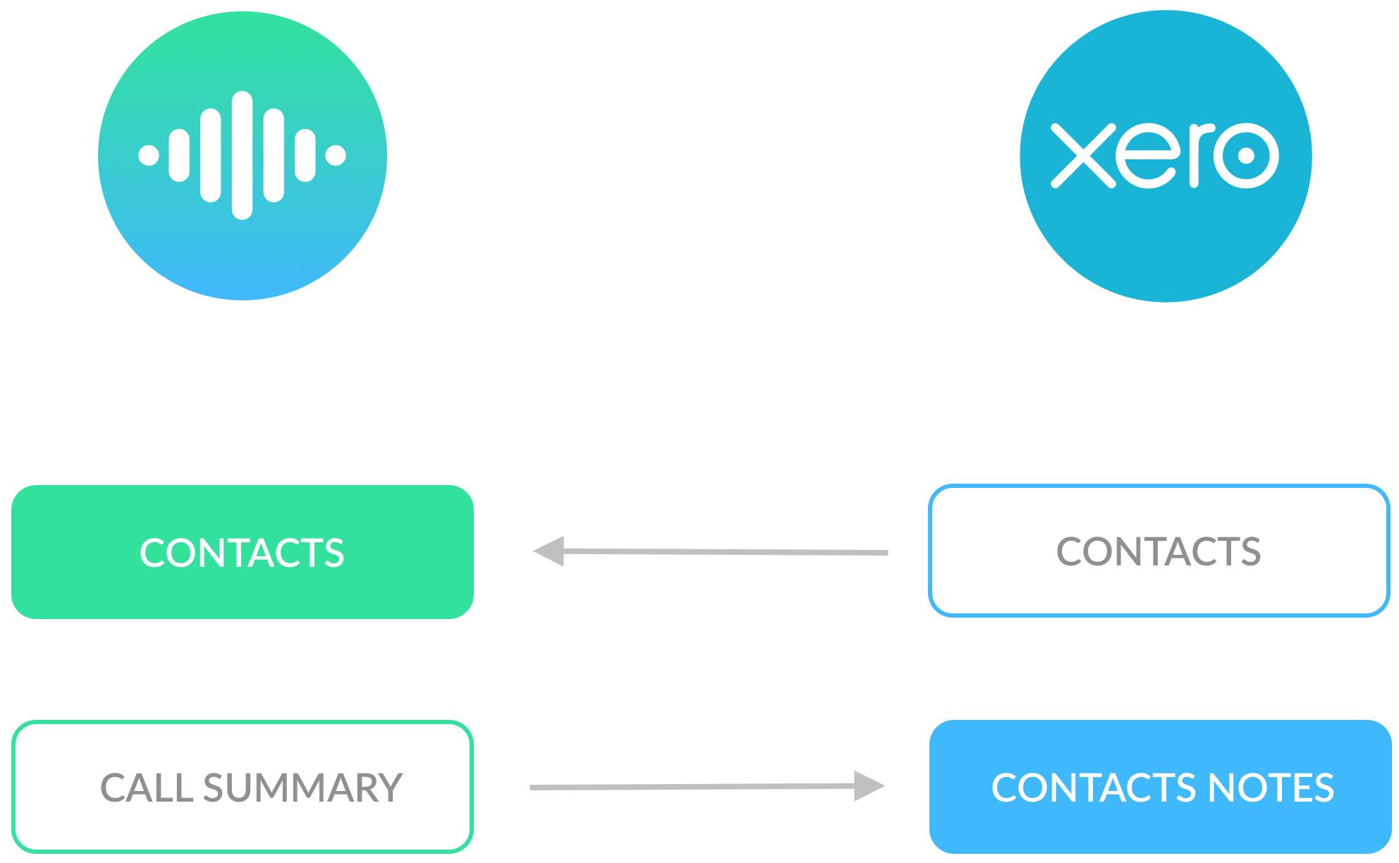 Xero Contact Sync with Cradle