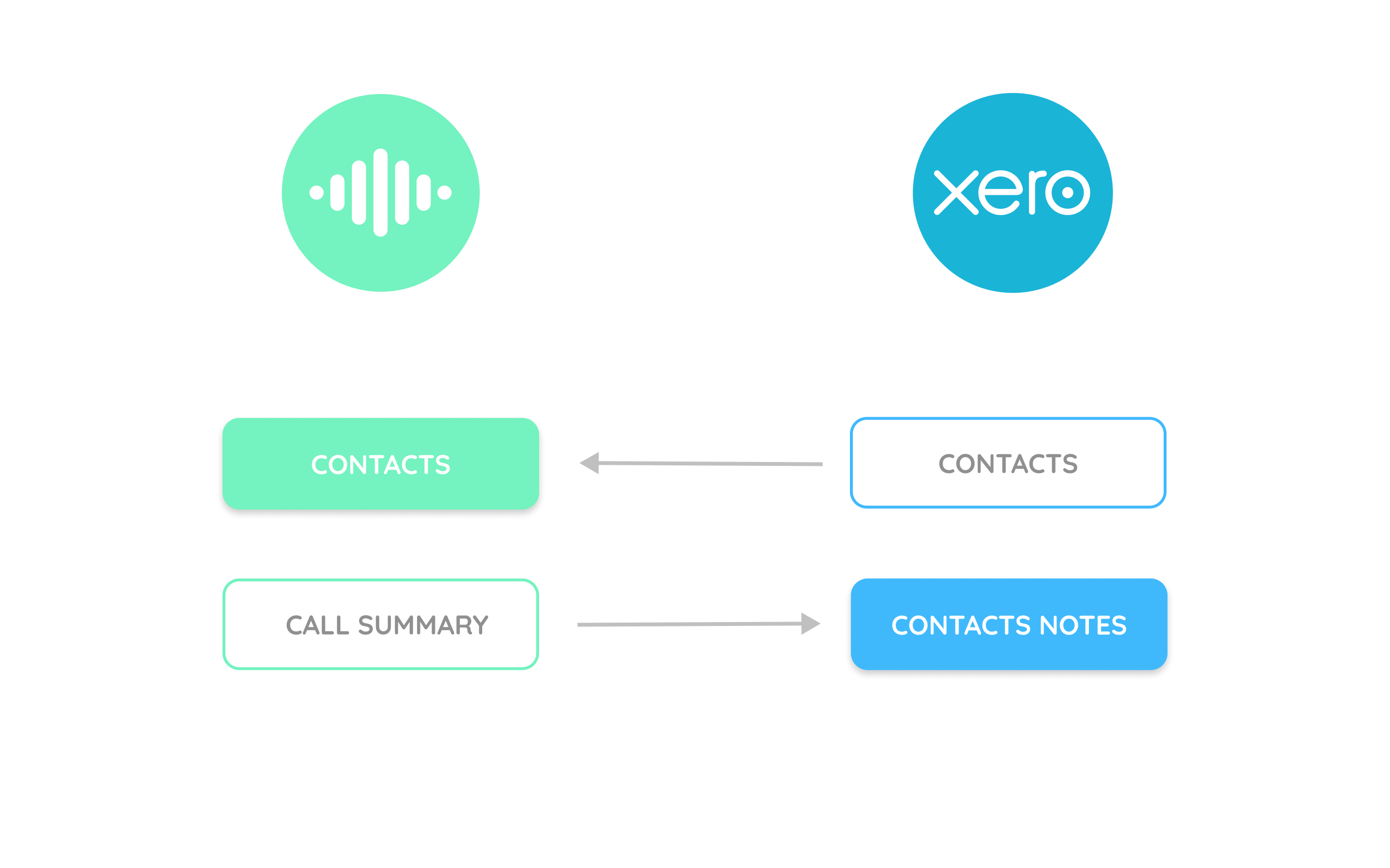 Flow chart showing how contacts are synced between Cradle and Xero