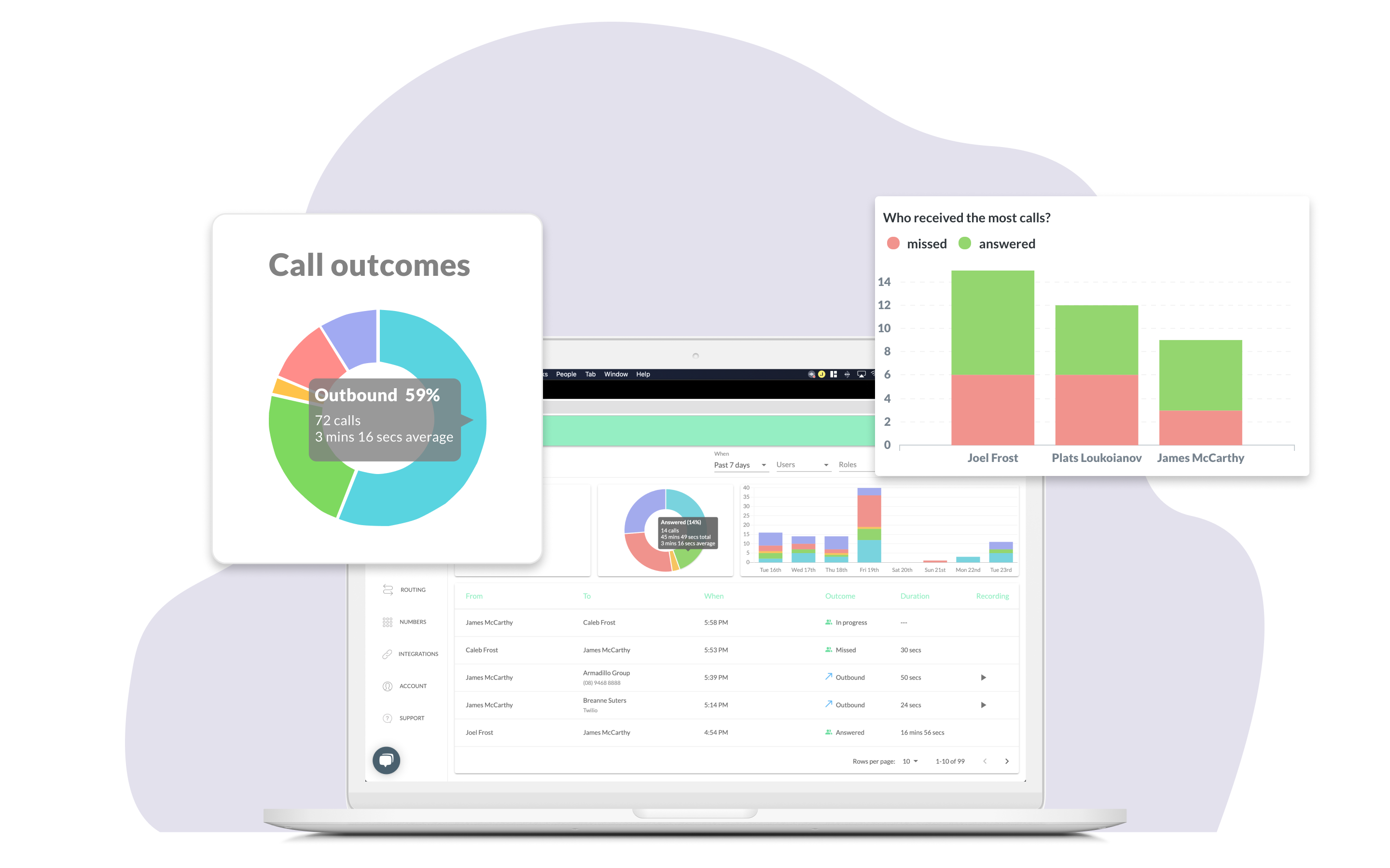 Cradles admin dashboard showing images and graphs of call data, call outcomes and previous call information